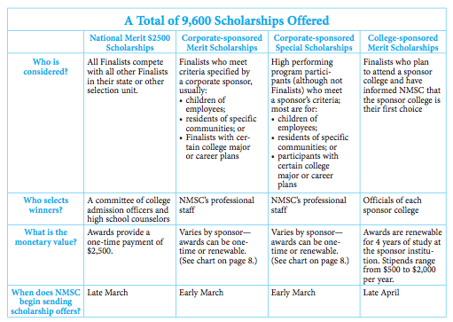 scholarship money from the psat national merit scholarship overview