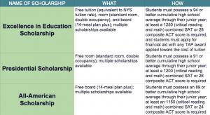 top 10 merit based scholarship schools