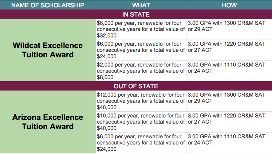 Top 10 merit based scholarship schools screen shot 2015 04 16 at 93328 am ccuart Image collections