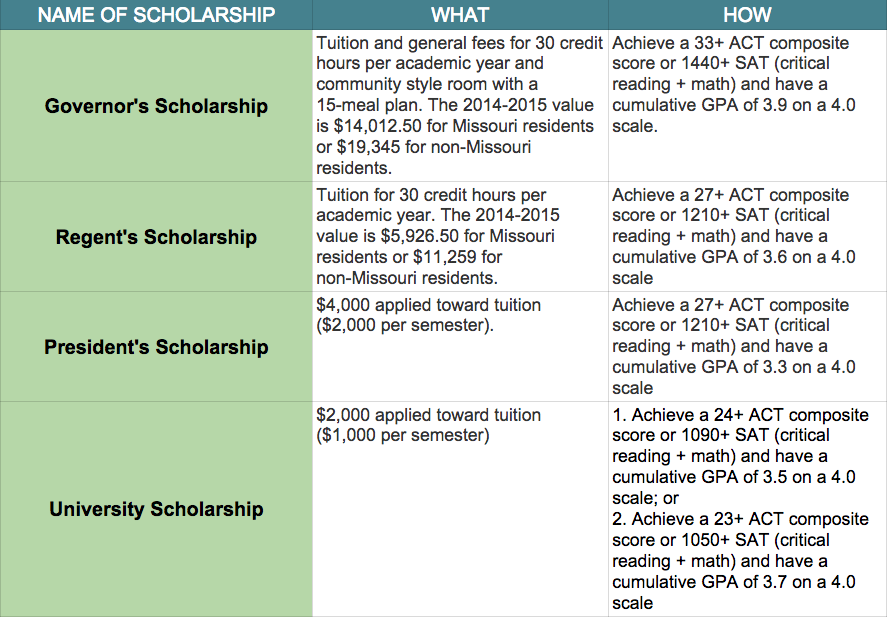 Top 10 merit based scholarship schools screen shot 2015 04 16 at 95303 am ccuart Image collections