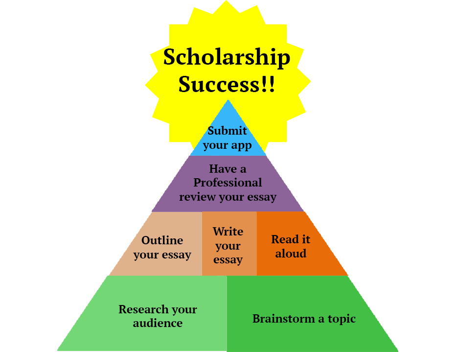 writing successful scholarship essays 3 steps to write a standout college scholarship essay you don't like writing essays there are other factors that go into a successful scholarship.