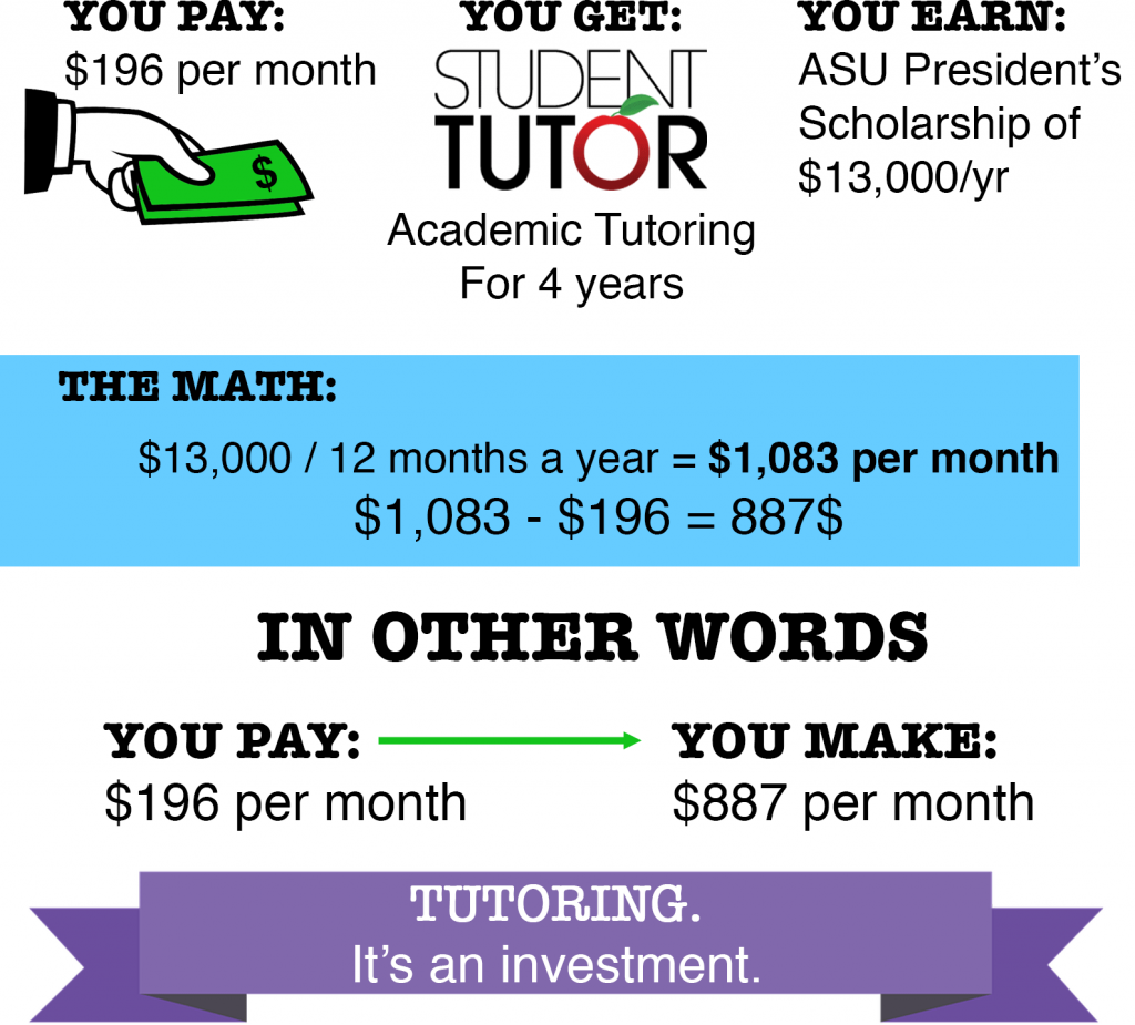 How to calculate gpa for college - Improve High School Gpa