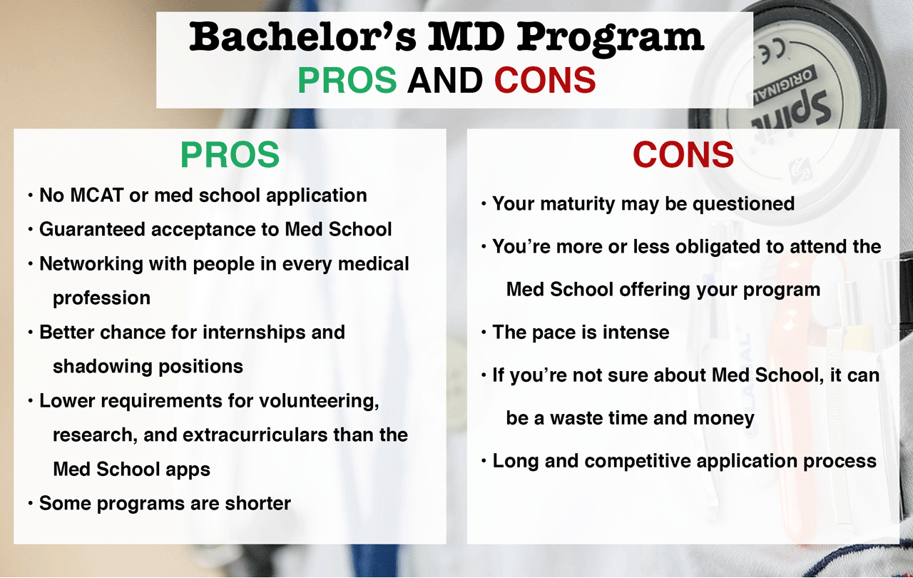 combined bachelor's m.d. programs - what you need to know, Human Body