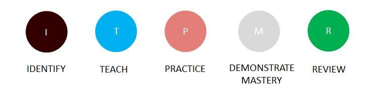 student-tutor tutoring formula