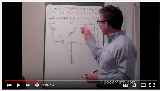 Hooda Math 8th grade math videos