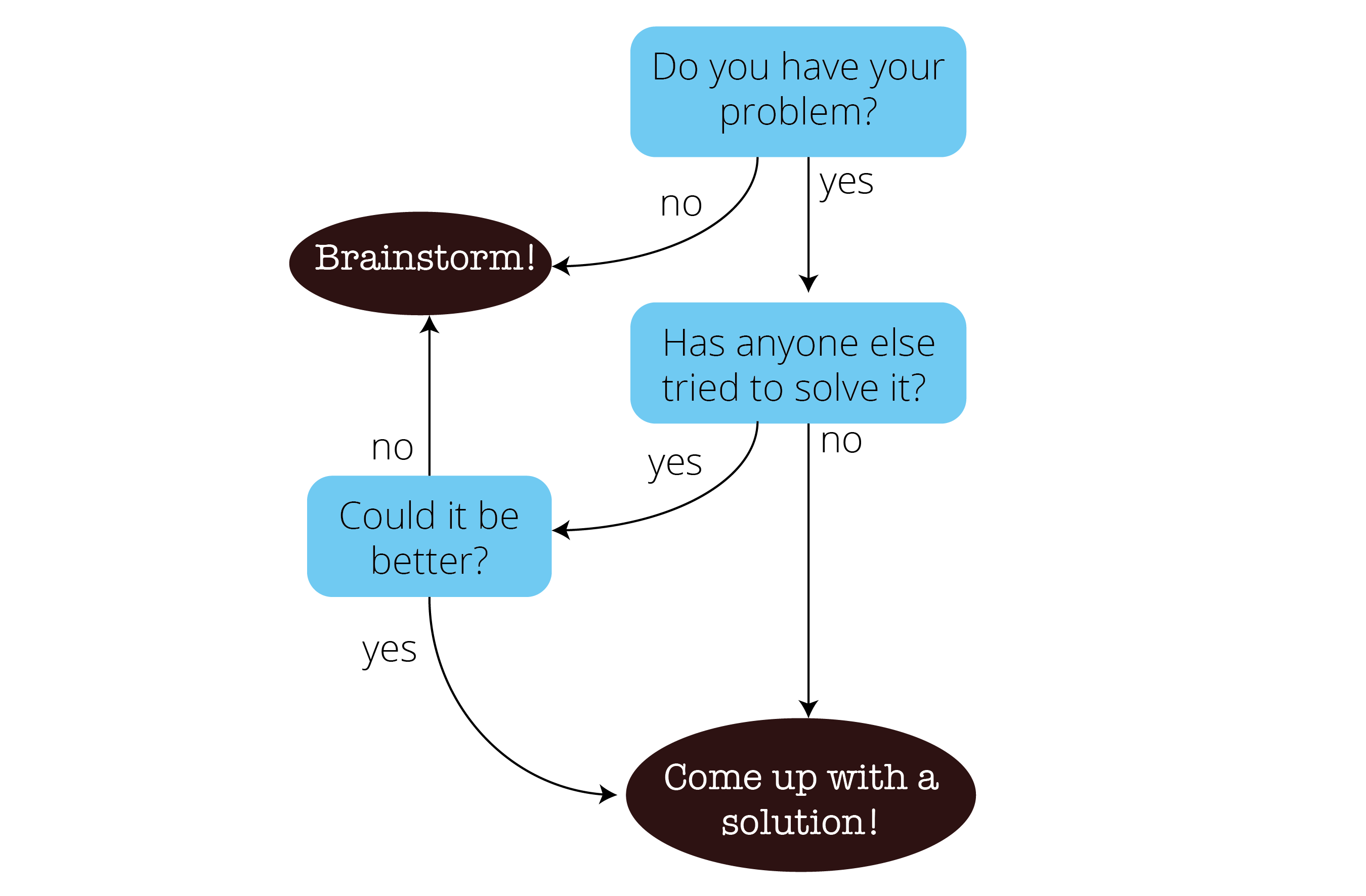 problemtosolution flowchart-01