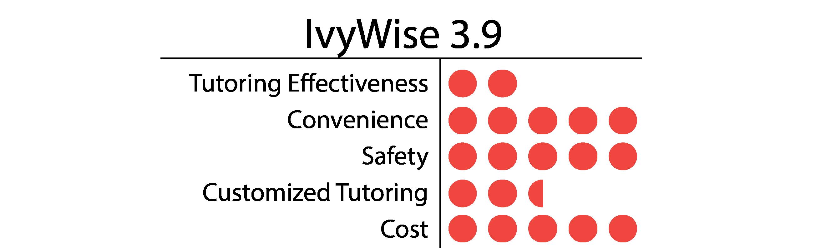 IvyWise-01