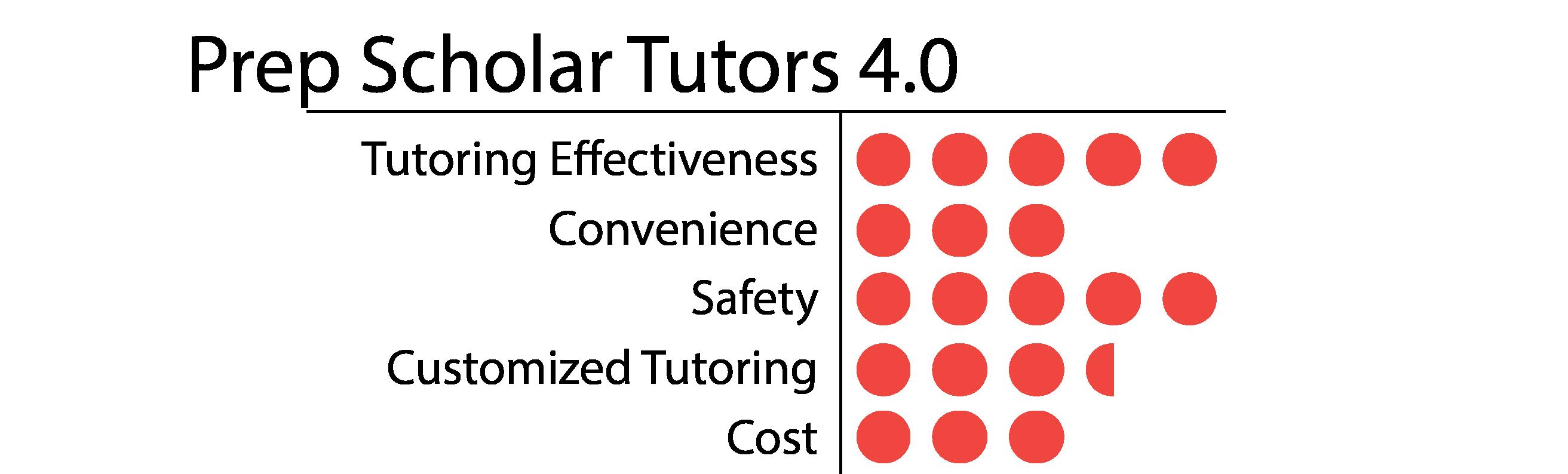 Prep Scholar Tutors-01