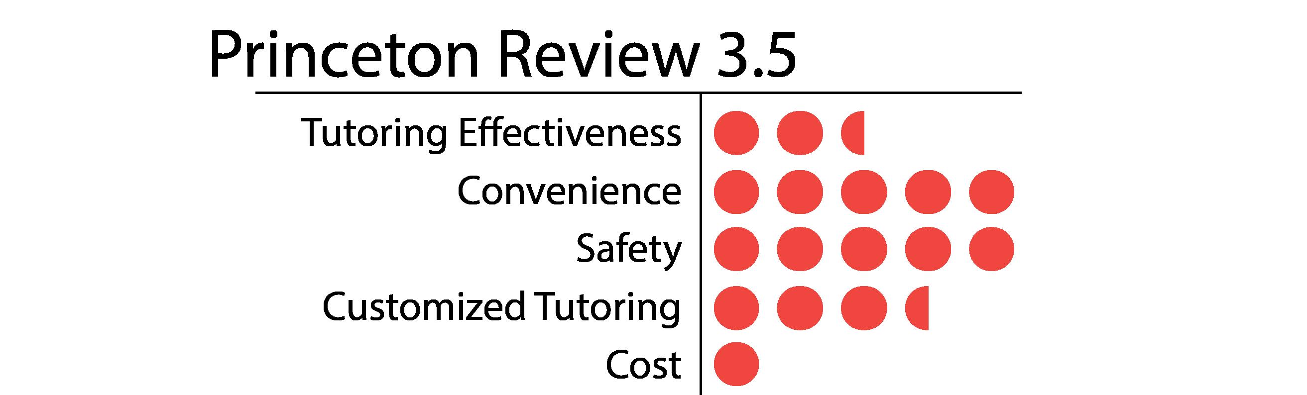 Princeton Review-01