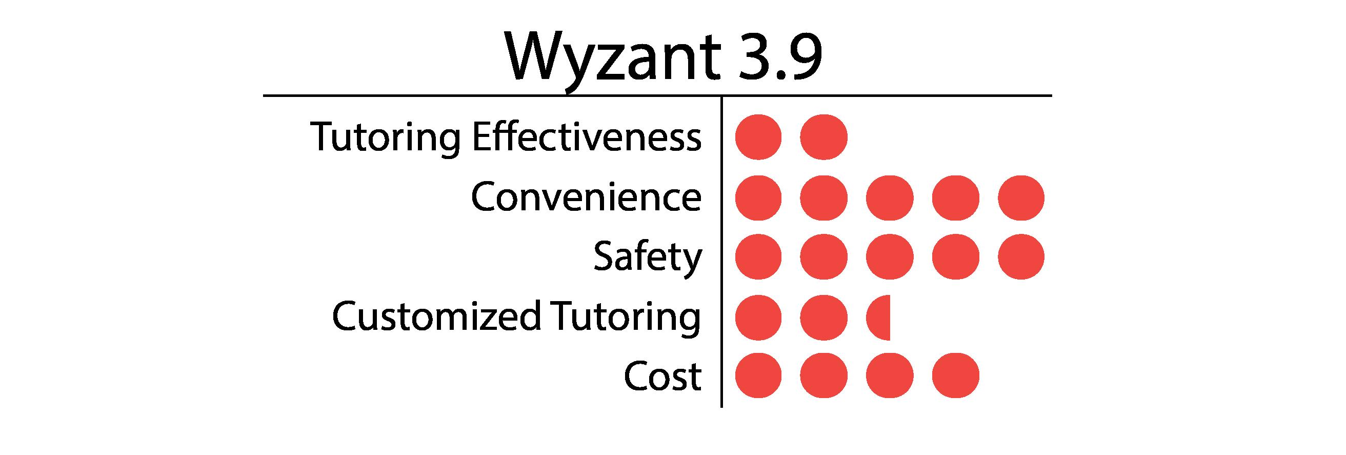 Wyzant-01