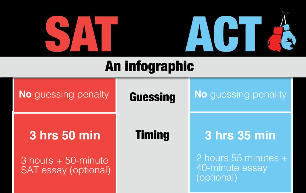 act essay test