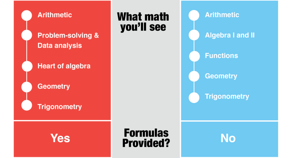 New SAT vs. ACT [infographic]