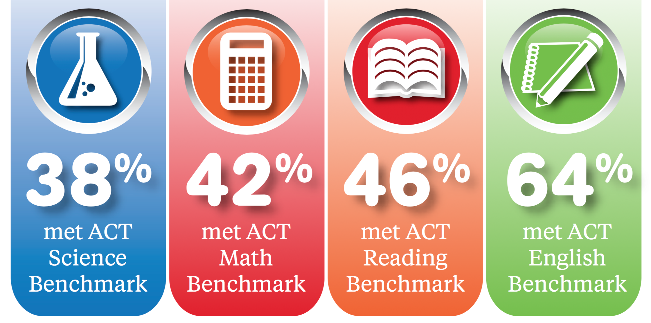 http://www.act.org/newsroom/data/2015/pdf/CCCR2015-InfoGraphic.pdf