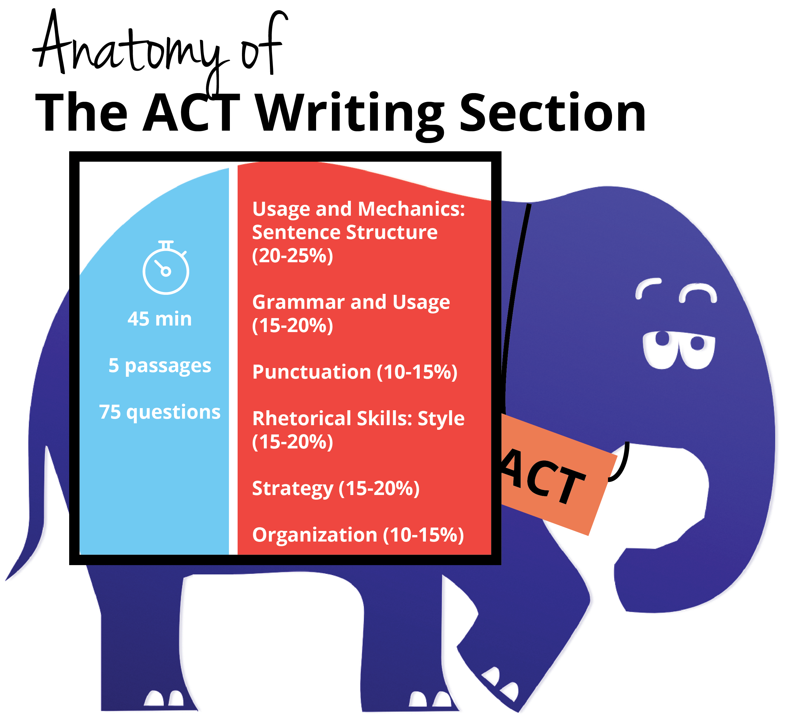 Which colleges require the act essay