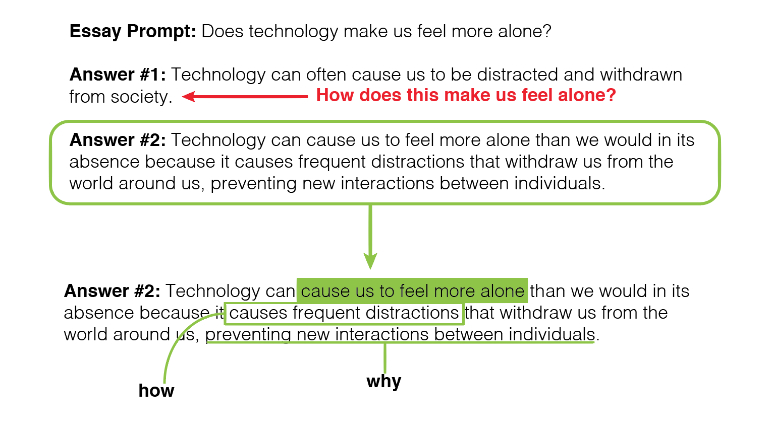 technology essay prompt Ielts writing task 2: 'technology' essay several people have asked me about this question from cambridge ielts 8 i wrote the essay below with the help of some of my.