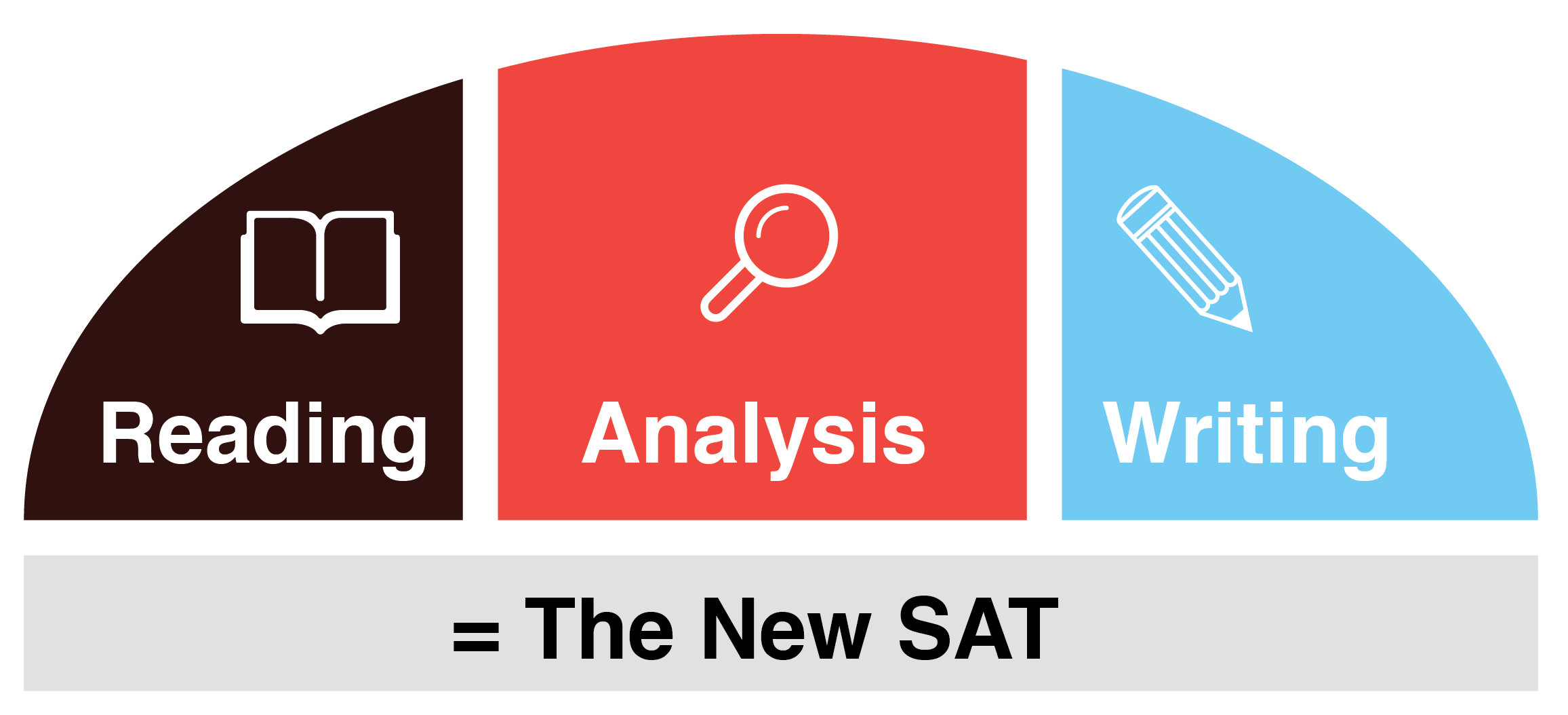 The Differences Between SAT and ACT tests