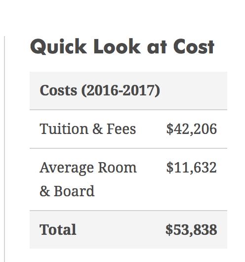 baylor university costs