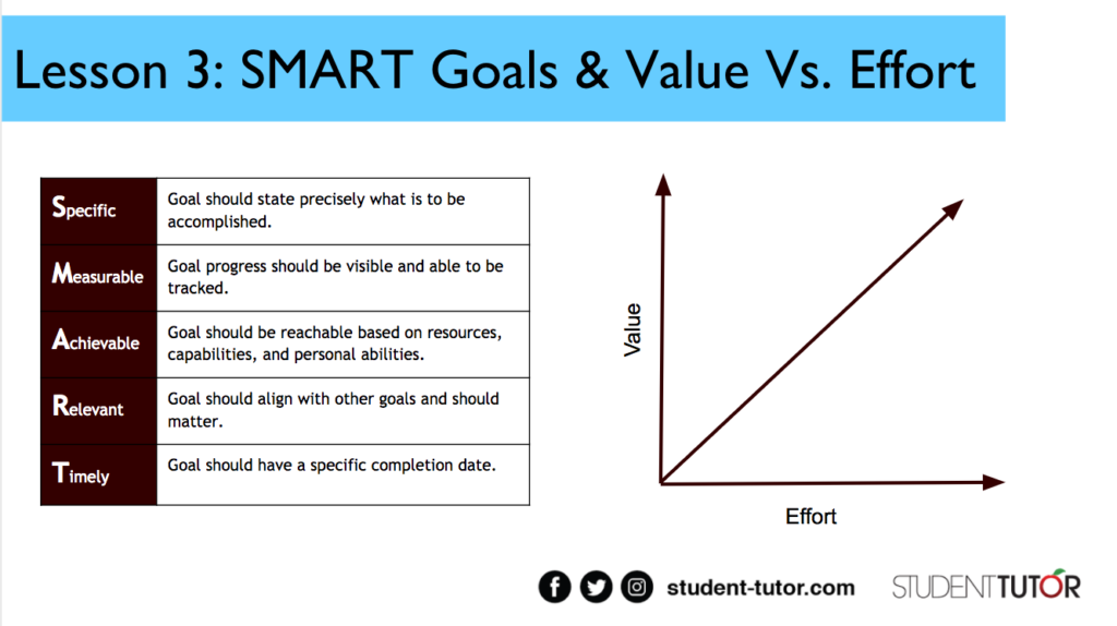 SMART goals & value vs. effort for goal setting