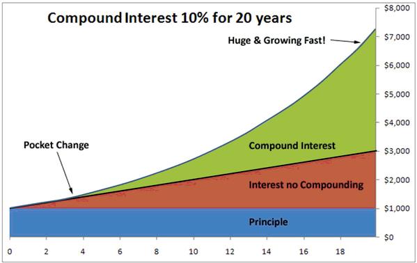 Compounding Interest Graph