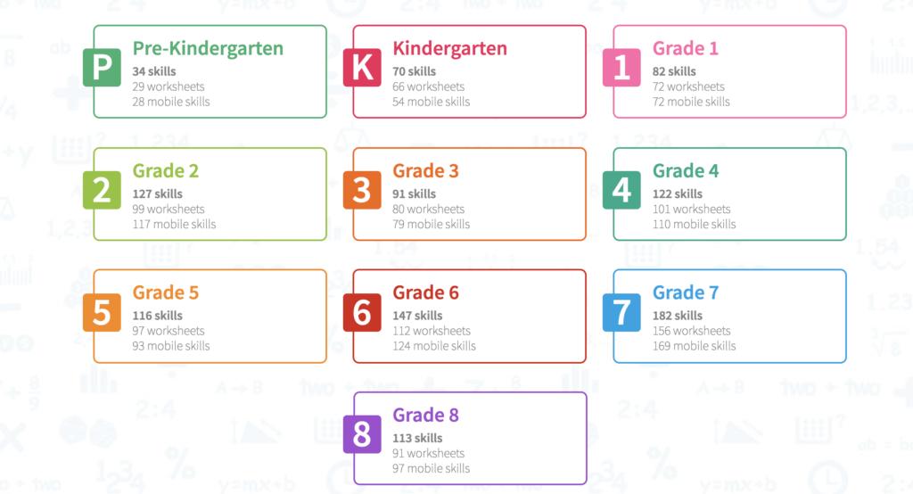Math Games Grade Levels