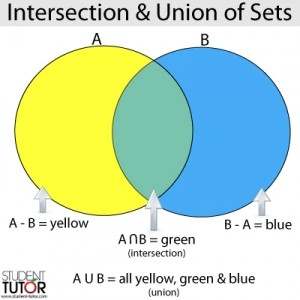 intersection and union of sets sat math section example