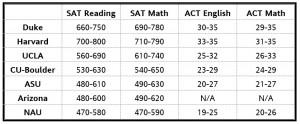 College admissions Scorechart