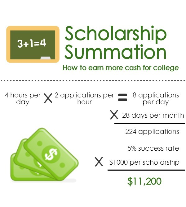 college Scholarship pacing chart