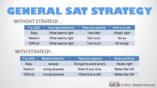 General SAT Strategy