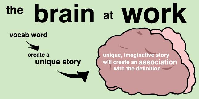 brainatwork