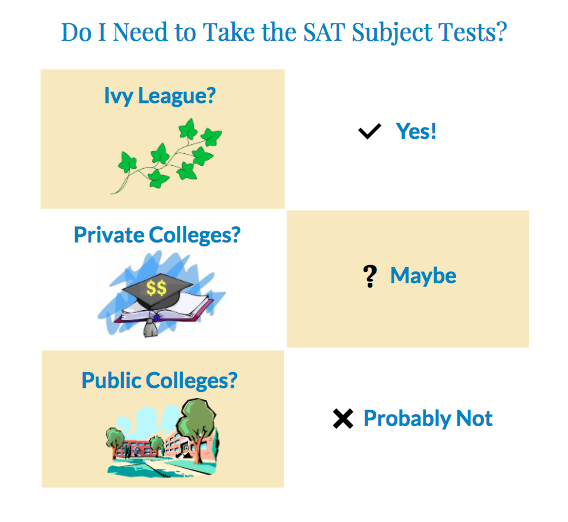 Do I need to take the SAT Subject Tests