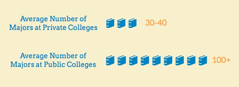 Majors at private college vs public college