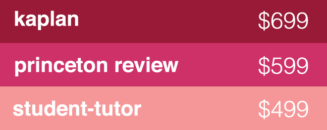 kaplan princeton review student-tutor sat class prices