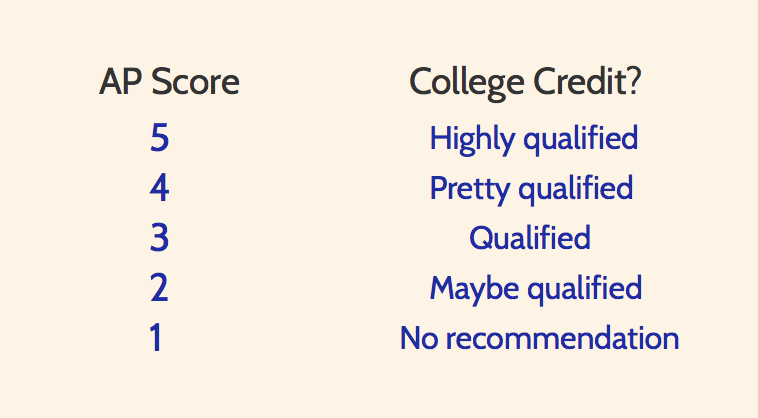 what are the differences between ap and honors classes  student  ap scores