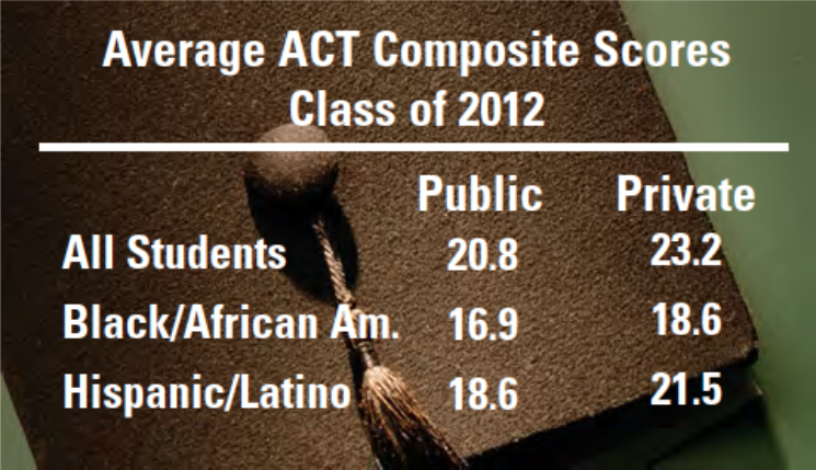 Which act score is better?