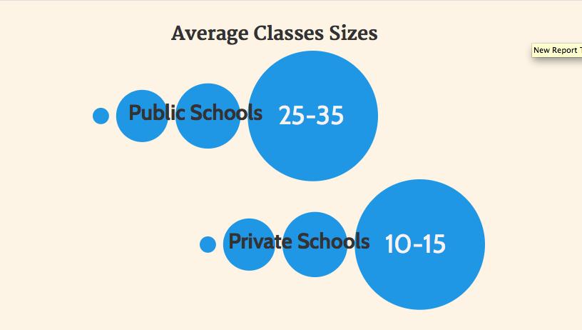 private schools compared to public schools