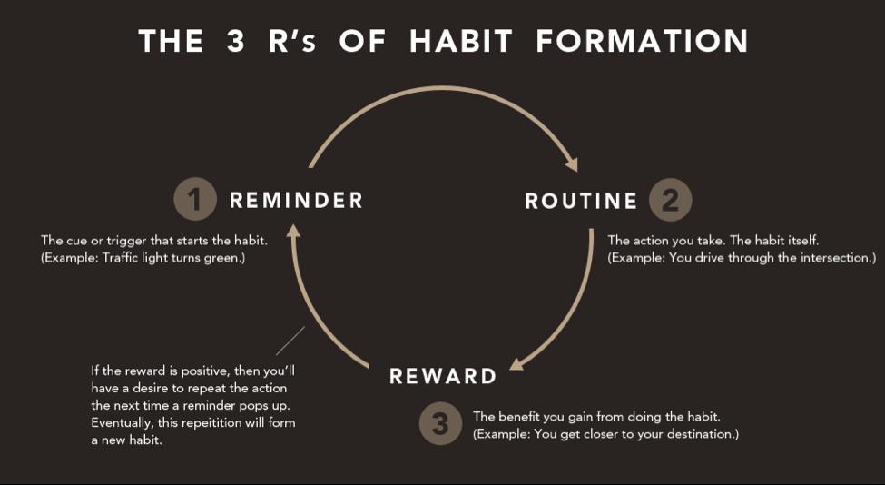 3 R's of Habit