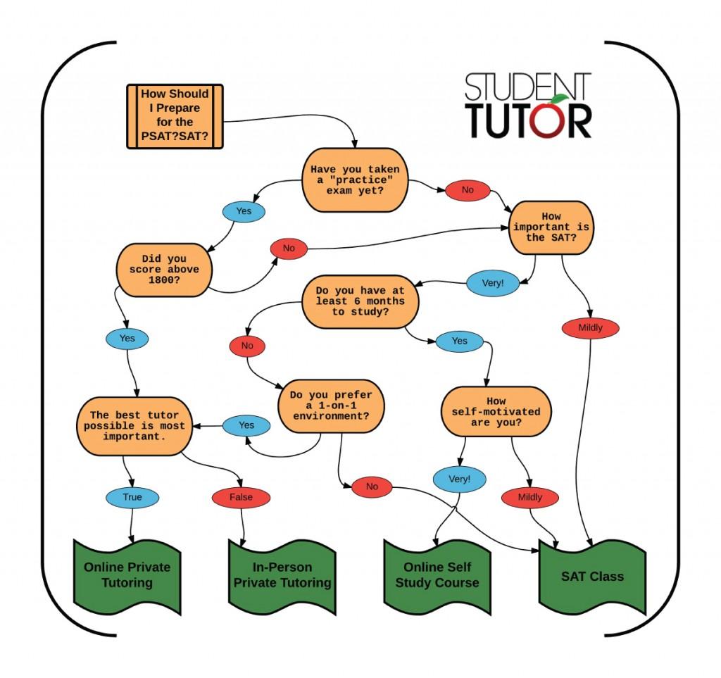 student-tutor