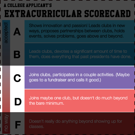 Extracurricular Activities Scorecard