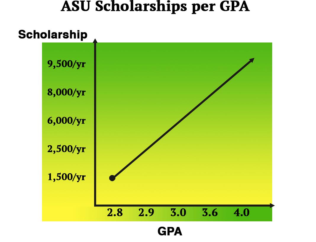 schol-per-gpa-graph