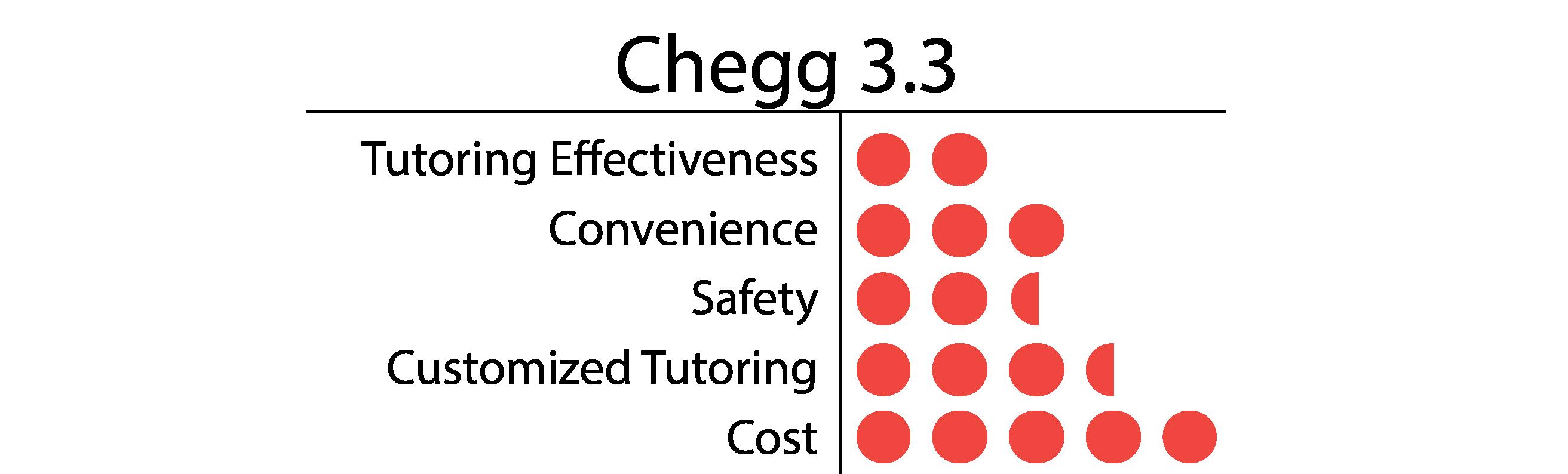 Chegg-01