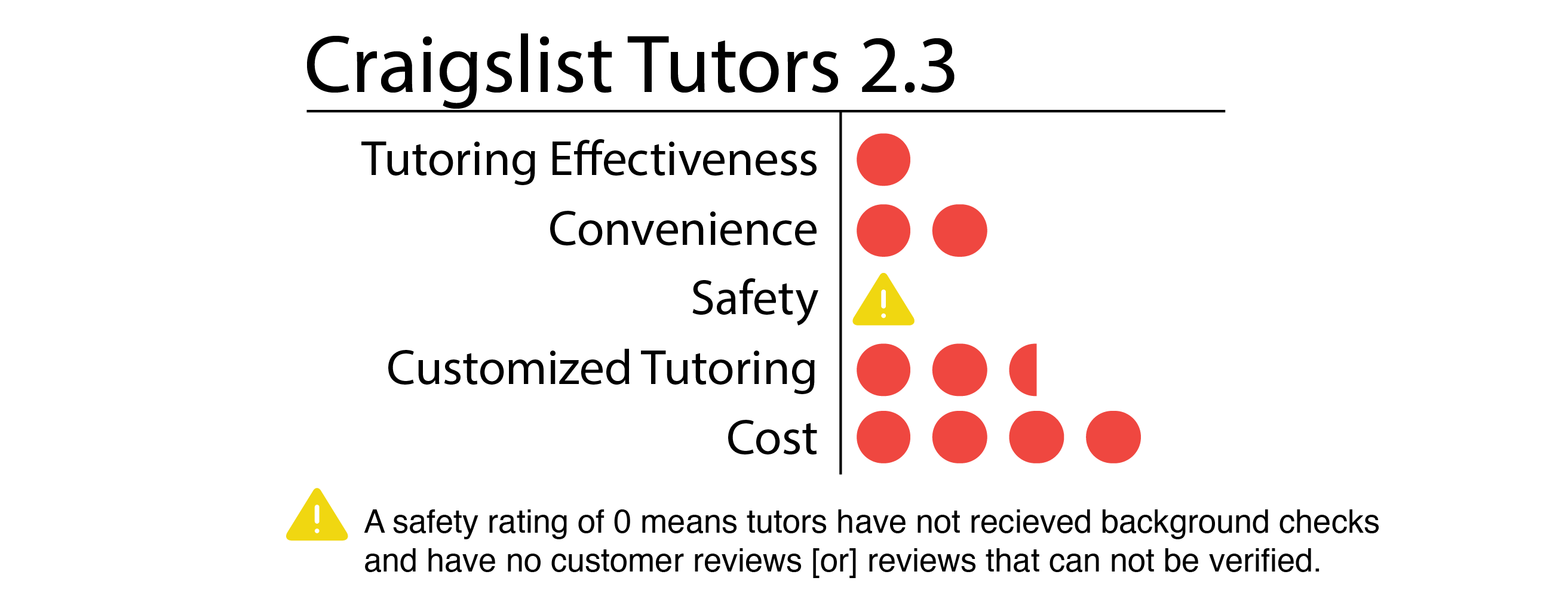 Straight A All Honors Student Tutoring How much should I charge?