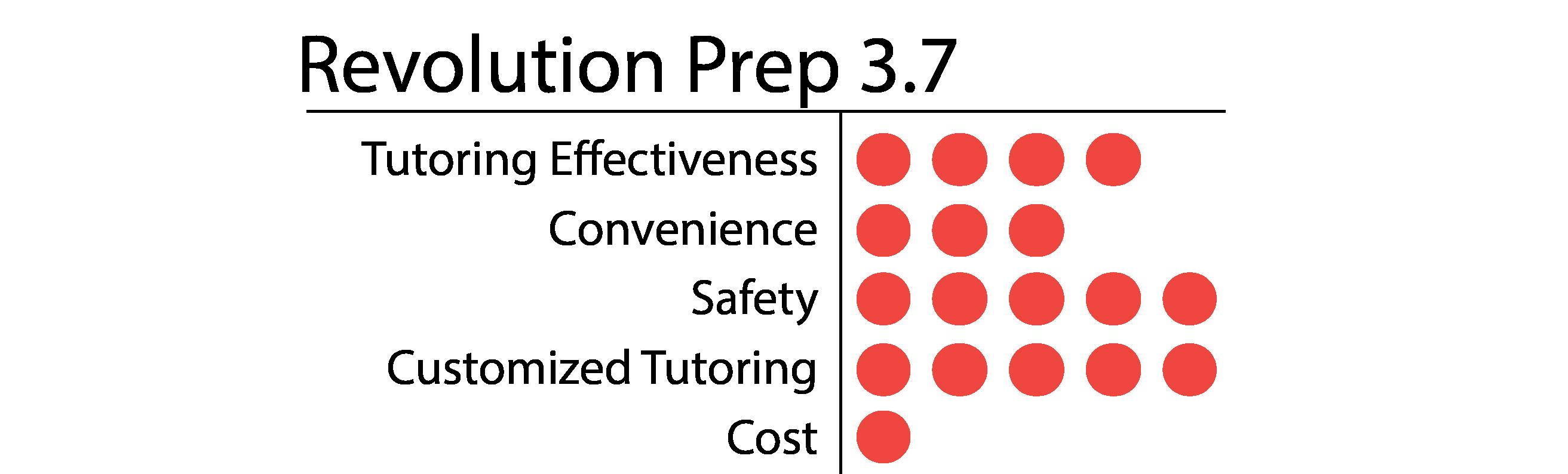 Revolution Prep-01
