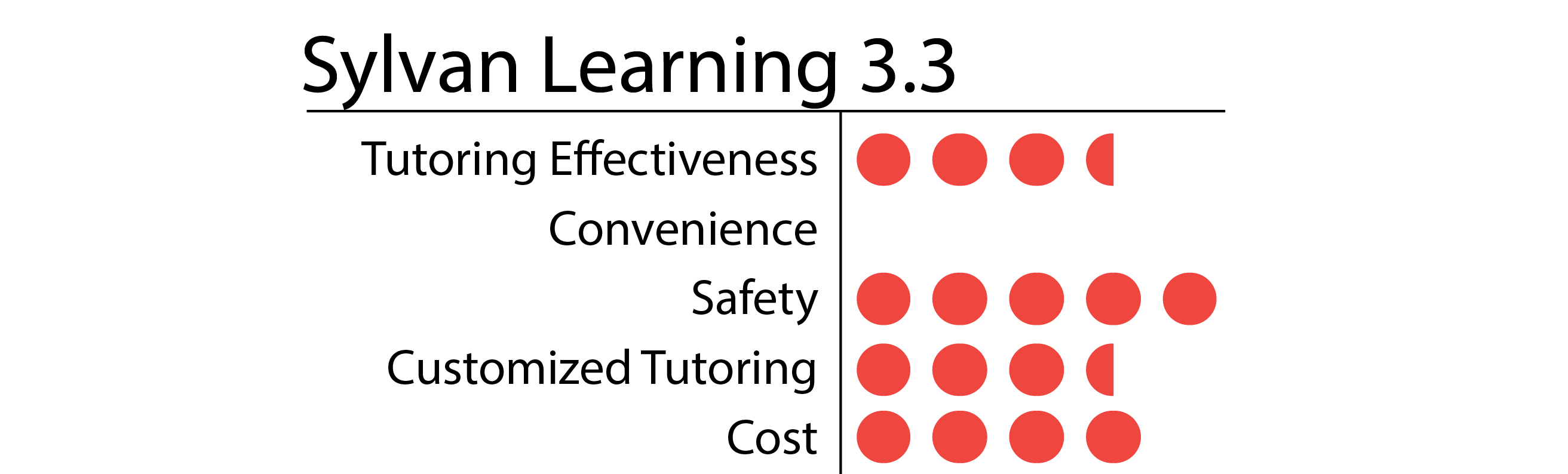 Sylvan Learning-01