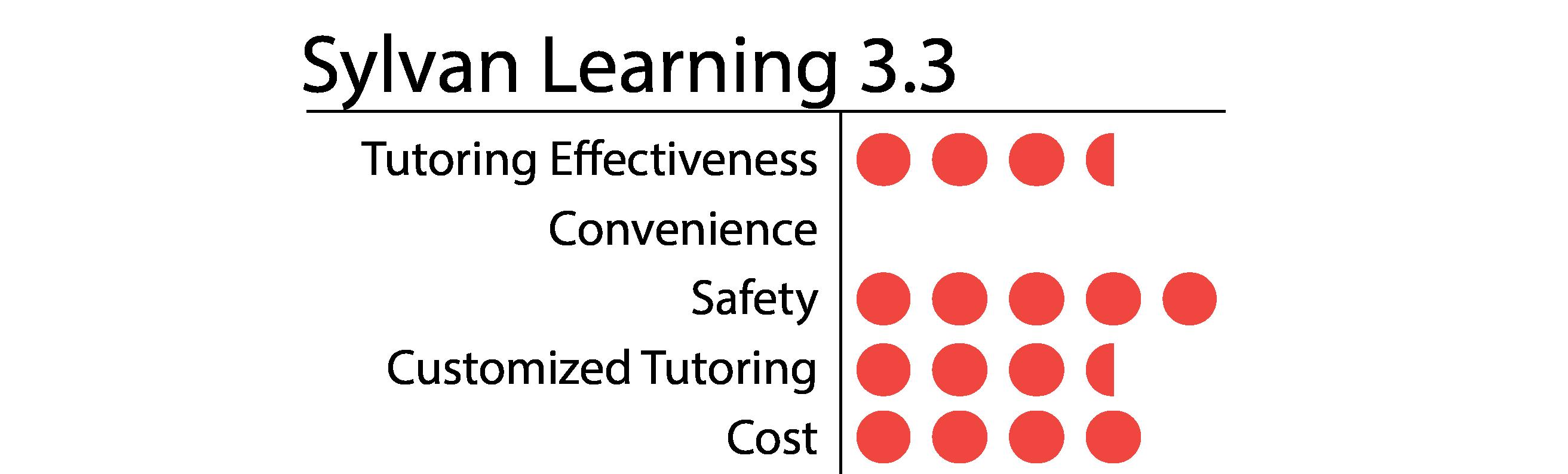 Sylvan Learning-01