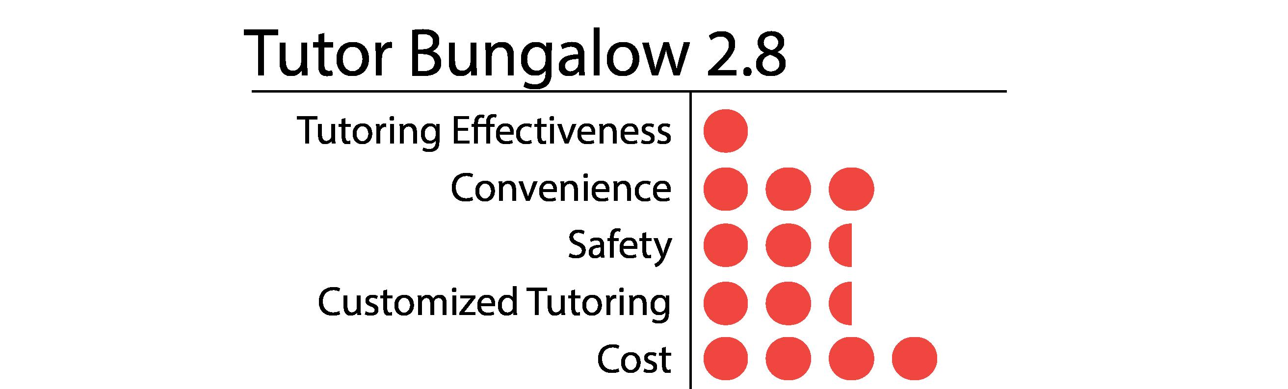 Tutor Bungalow-01