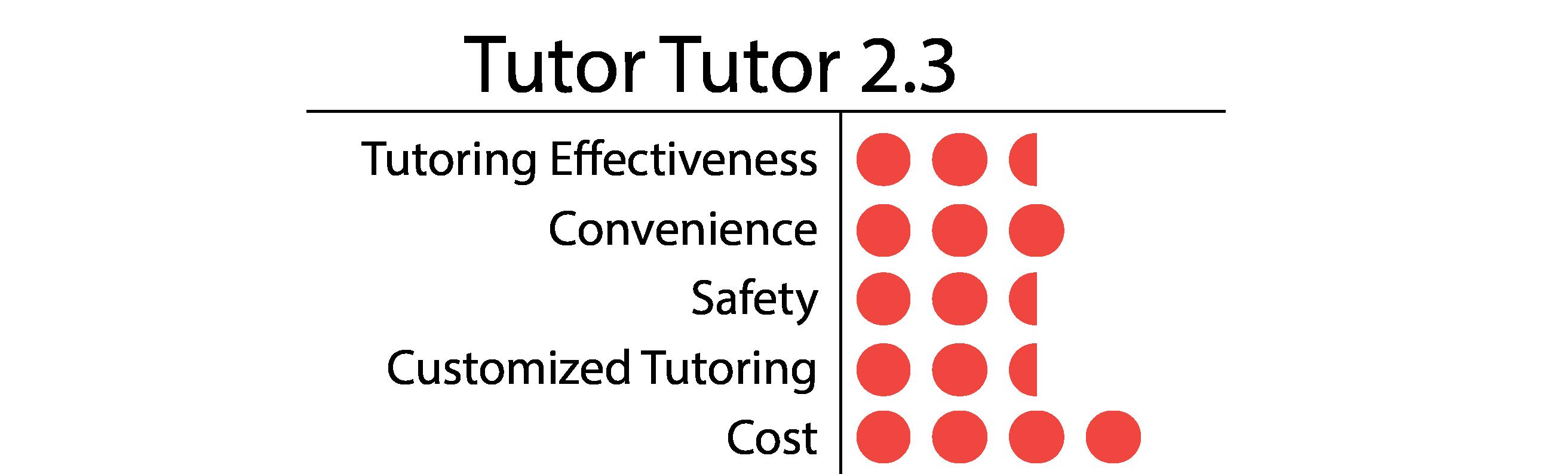 Tutor Tutor-01
