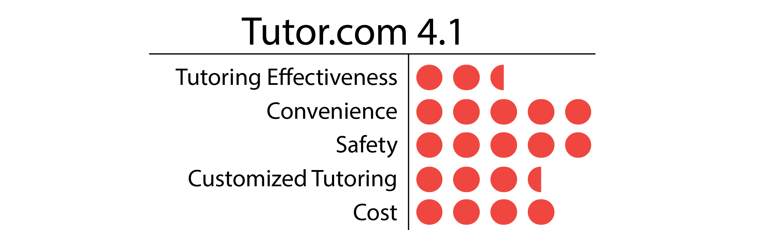How Much Does Tutoring Cost? - Student-Tutor Education Blog