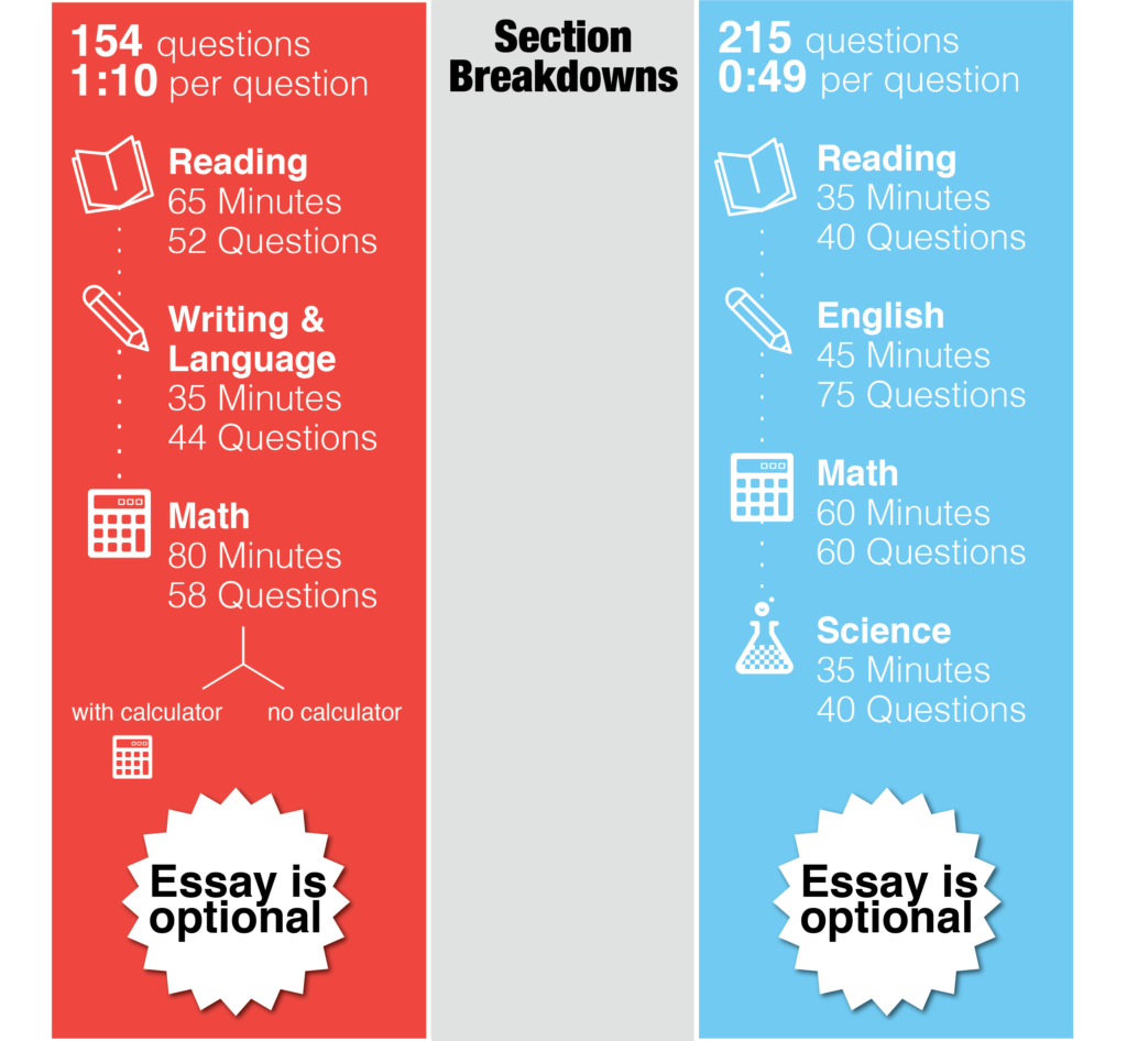 SAT vs ACT Infographic