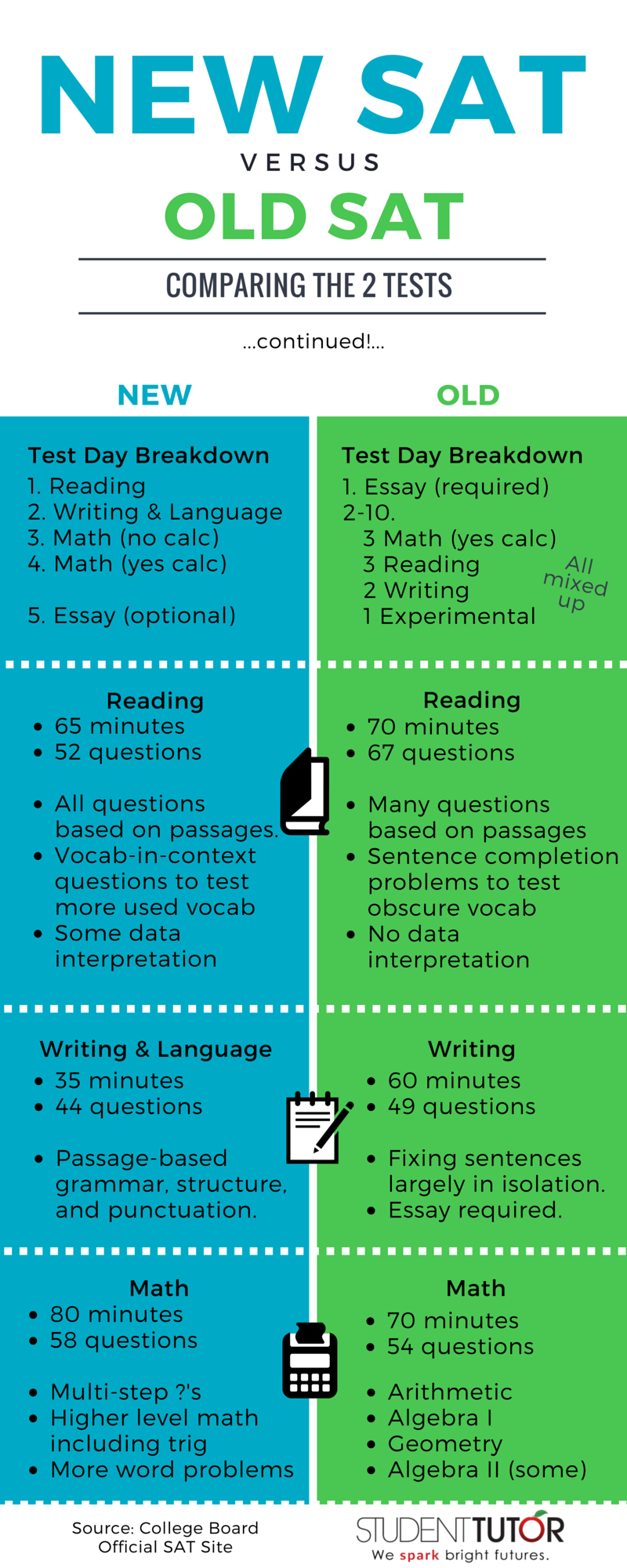 the new sat versus the old sat infographic 2