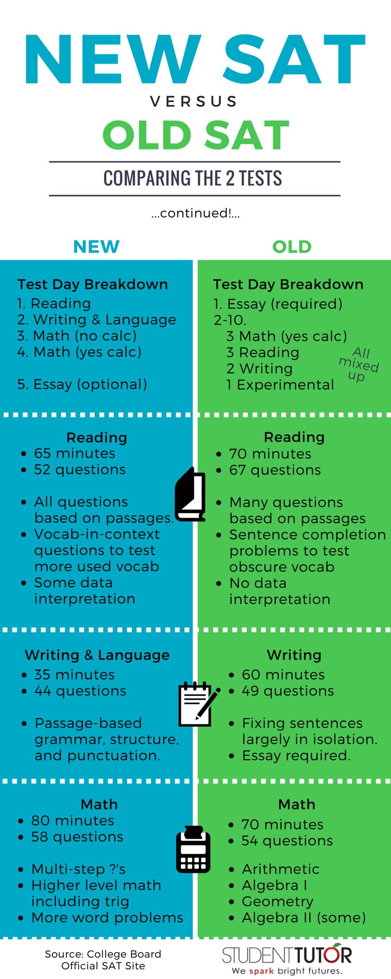 Sat essay structure